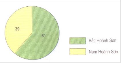 Hình 23.2. Biểu đồ tỉ lệ đất lâm nghiệp có rừng phân theo phía bắc và phía nam dãy Hoành Sơn (%)