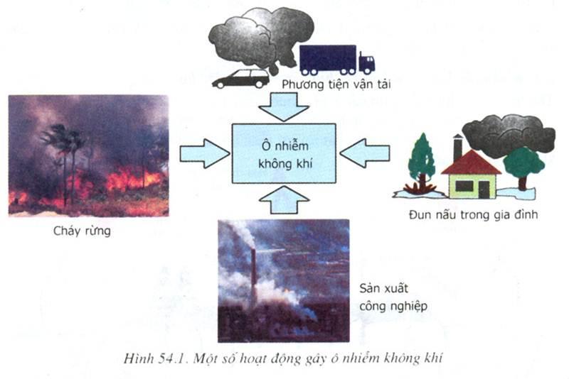Nguyên nhân ô nhiễm không khí