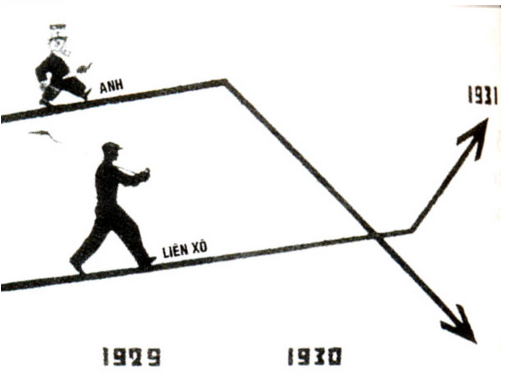 Sơ đồ so sánh sự phát triển của sản xuất thép giữa Anh và Liên Xô trong những năm 1929-1931.