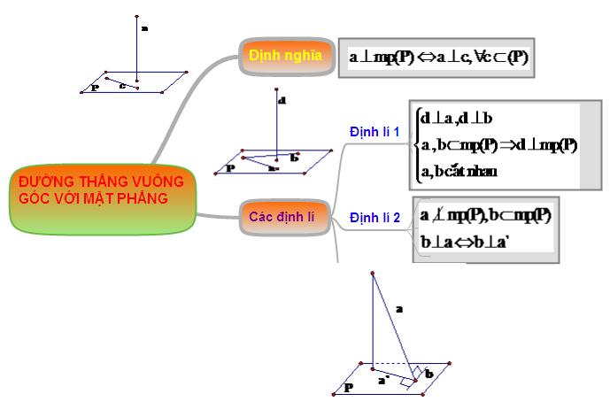 Hệ thống hóa kiến thức đường thẳng vuông góc với mặt phẳng
