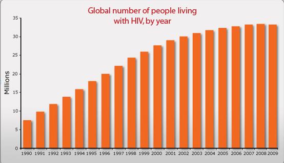 Biểu đồ sự phát triển của ADIS trên toàn thế giới từ 1990, tính theo triệu người mắc bệnh