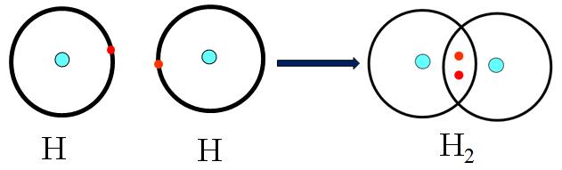 Sự hình thành phân tử H2
