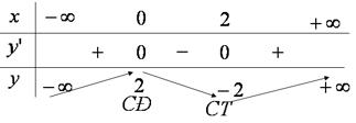 Bảng biến thiên hàm số y = {x^3} - 3{x^2} + 2