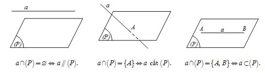 Vị trí tương đối của đường thẳng và mặt phẳng