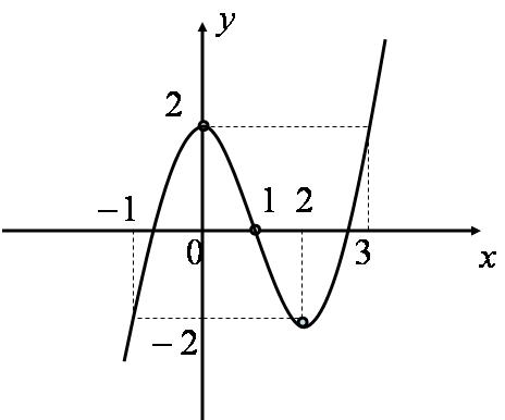 Đồ thị hàm số y = {x^3} - 3{x^2} + 2