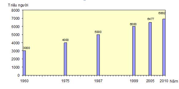Biểu đồ quy mô dân số thế giới giai đoạn 1960-2010