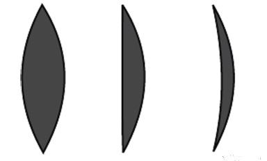Thấu kính hội tụ (thấu kính rìa mỏng)