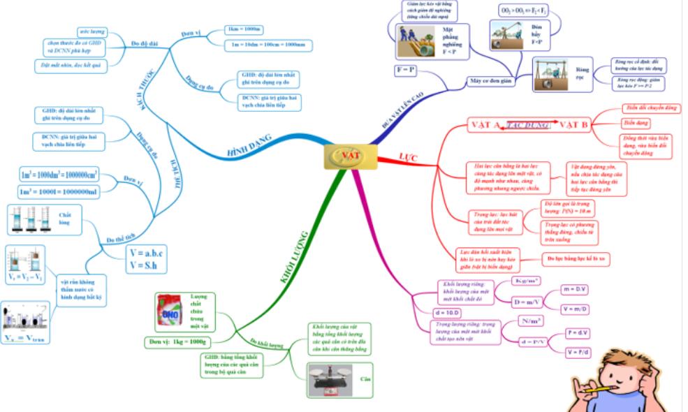 sơ đồ tư duy chương 1 vật lý 6