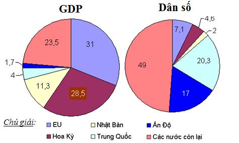 Biểu đồ tỉ trọng GDP, dân số của EU và một số nước trên thế giới