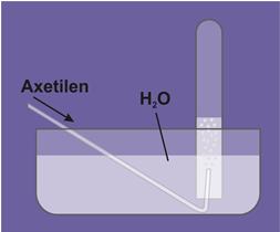 Thu khí Axetilen bằng cách đẩy nước