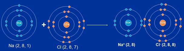 Quá trình hình thành liên kết ion giữa Natri và Clo