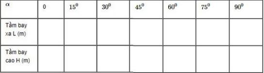 bài 18 Chuyển động của vật bị ném SGK Vật Lý 10 Nâng Cao
