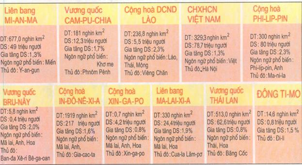 Bảng số liệu một số thông tin khu vực Đông Nam Á năm 2002