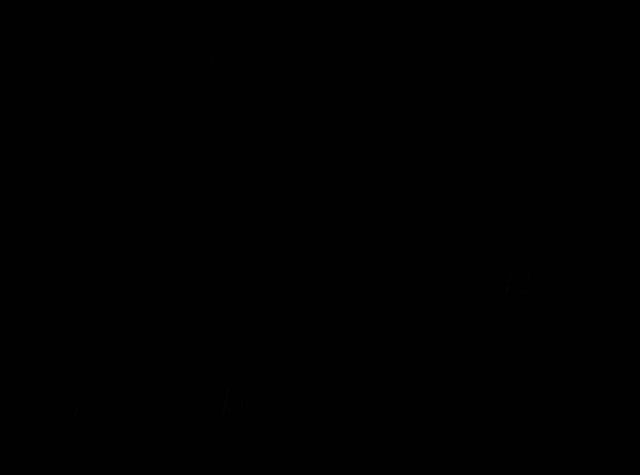 Gọi a a và b b là 2 đường thẳng chéo nhau, c c là đường thẳng song song với  a a và cắt b b .