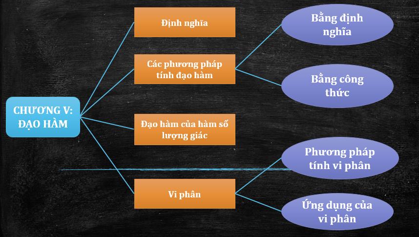 Hệ thống kiến thức chương đạo hàm