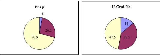 Biểu đồ tròn