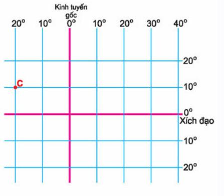 Tọa độ địa lý tại điểm C