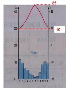 Hình 58.2. Biểu đồ nhiệt độ và lượng mưa ở Palecmo (Italia)