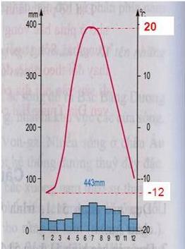 Hình 52.2. Biểu đồ nhiệt độ và lượng mưa tại trạm Ca-dan (Liên Bang Nga)