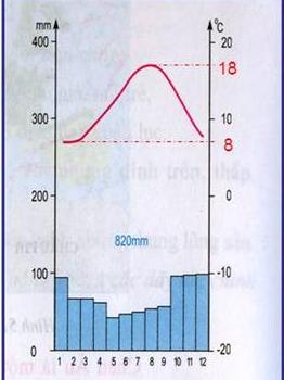 Hình 52.1. Biểu đồ nhiệt độ vàlượng mưa tại trạm Bret (Pháp)