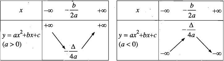 Sự biến thiên của hàm số bậc hai