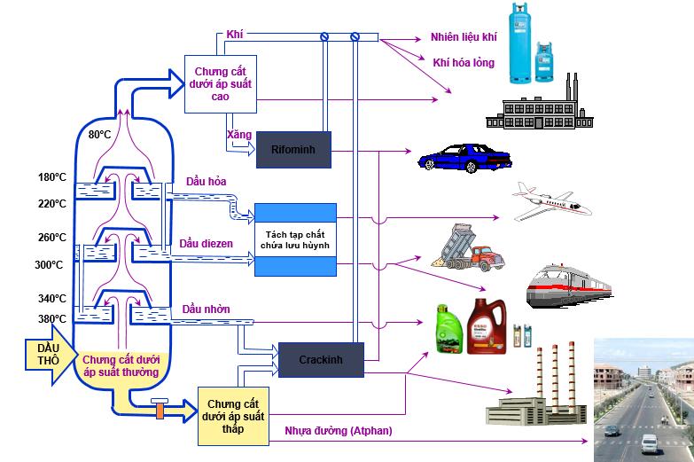 Sơ đồ chưng cất, chế hóa và ứng dụng của dầu mỏ