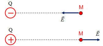 Biểu diễn véc tơ đường sức điện trường