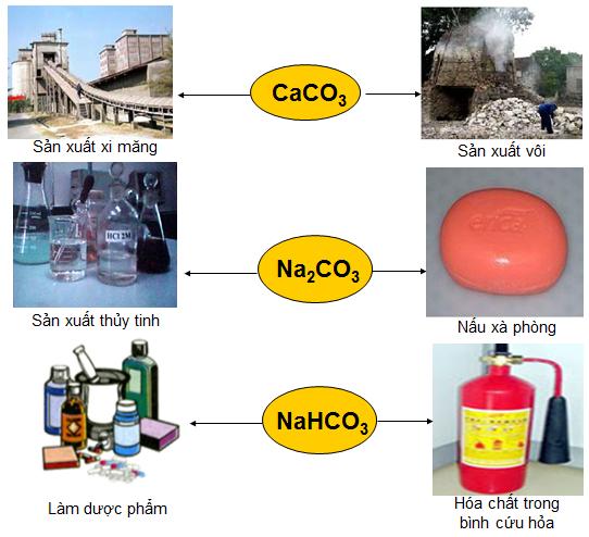 Ứng dụng của muối cacbonat, muối hidrocacbonat