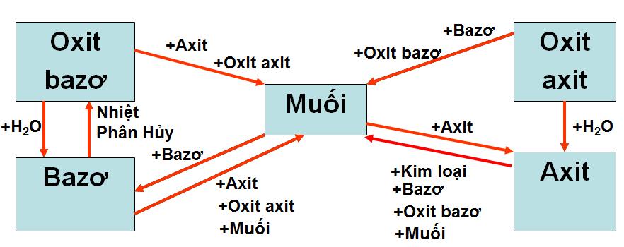 Mối quan hệ giữa các hợp chất vô cơ