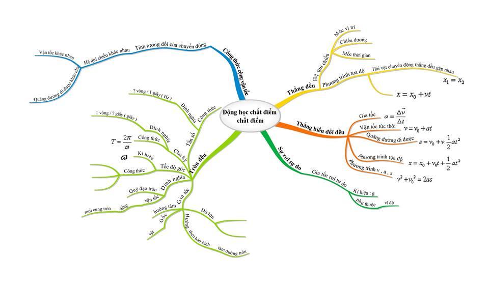 sơ đồ tư duy vật lý 10 chương 1