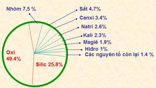 Tỉ lệ % về thành phần khối lượng các nguyên tố trong vỏ Trái Đất