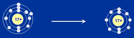 Sự hình thành ion Cl-