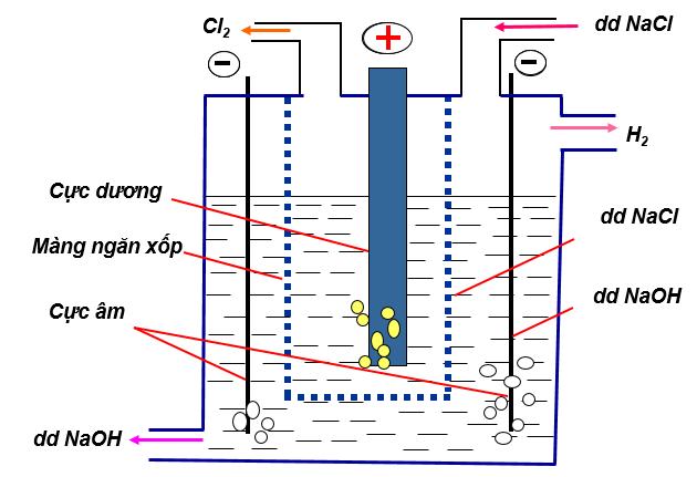Sơ đồ điện phân NaCl điều chế Clo