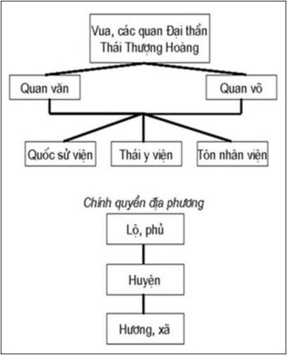 Sơ đồ bộ máy nhà nước triều Trần