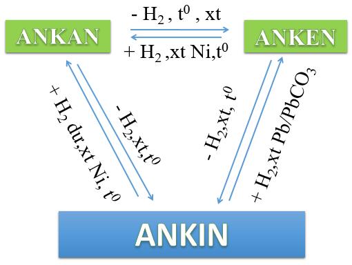 Sự chuyển hóa lẫn nhau giữa ankan, anken và ankin