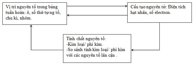 Ý nghĩa của bảng tuần hoàn các nguyên tố hóa học