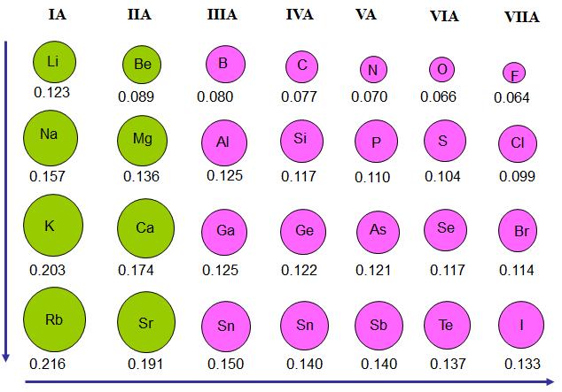 Sự biến đổi bán kính nguyên tử trong bảng tuần hoàn