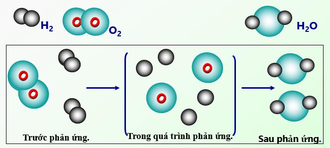 Sơ đồ tượng trưng cho phản ứng hóa học giữa khí Hidro và khí Oxi tạo thành nước
