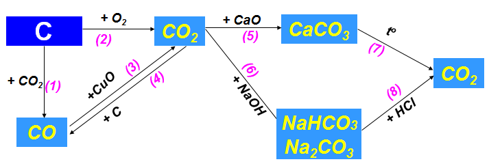 Tính chất hóa học của Cacbon và hợp chất của Cacbon
