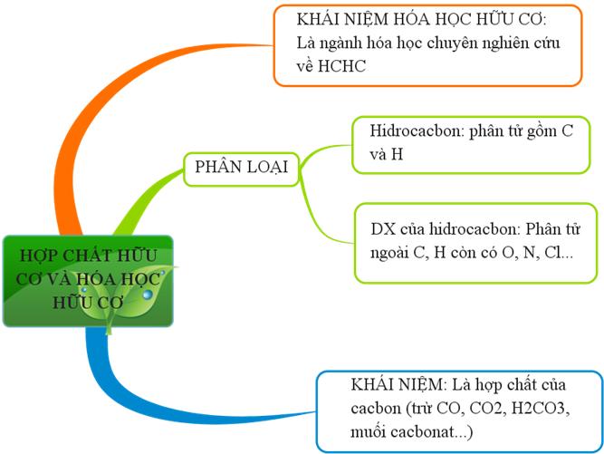 Sơ đồ tư duy Khái niệm về hợp chất hữu cơ và hóa học hữu cơ