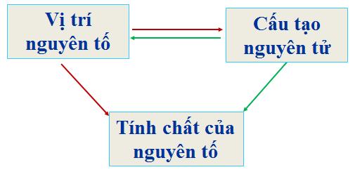 Ý nghĩa của Bảng tuần hoàn