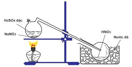 Điều chế HNO3 trong phòng thí nghiệm