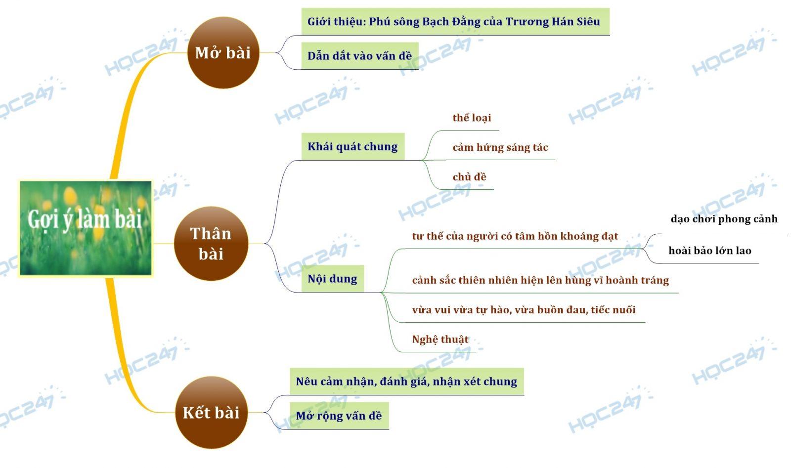 Sơ đồ tư duy Phân tích hình tượng nhân vật khách trong Phú sông Bạch Đằng của Trương Hán Siêu