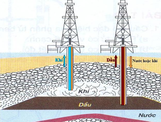 Mỏ dầu và cách khai thác