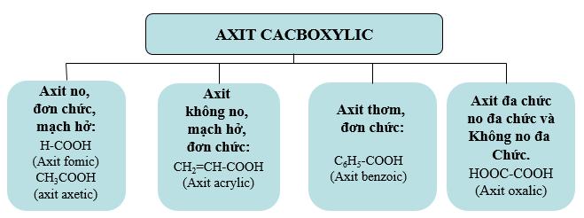 phân loại axit cacboxylic