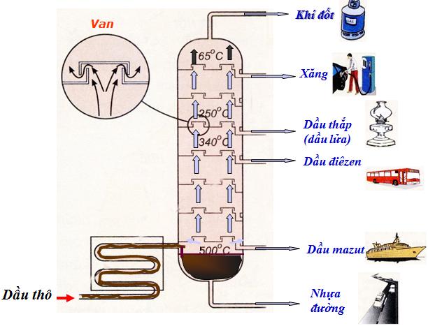 Sơ đồ chưng cất dầu mỏ và ứng dụng của sản phẩm