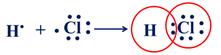 Sự hình thành phân tử HCl