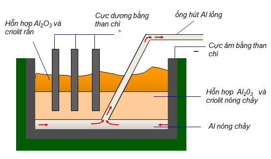 Sơ đồ bể điện phân nhôm oxit nóng chảy