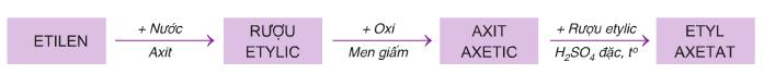 mối liên hệ giữa etilen, rượu etilic và axit axetic