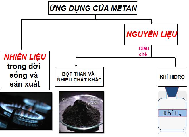 Ứng dụng của metan